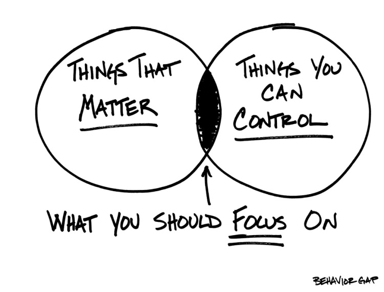 Things That Matter & Things You Can Control